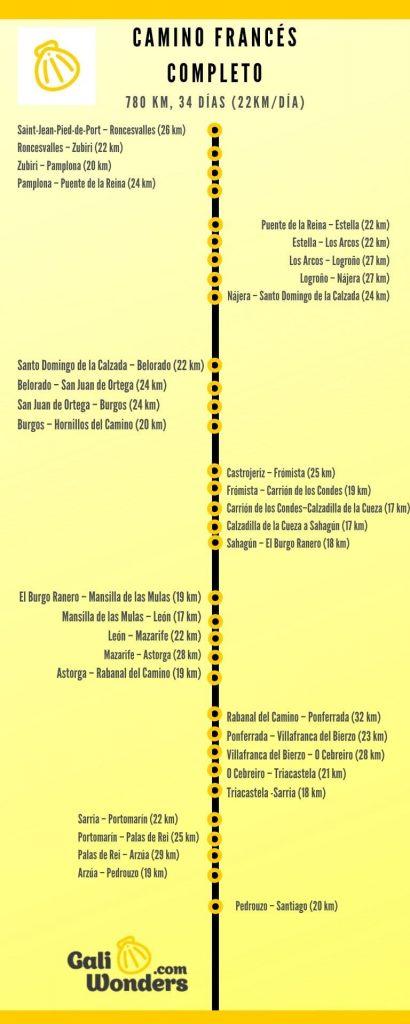 Itinerario del Camino Frances Completo