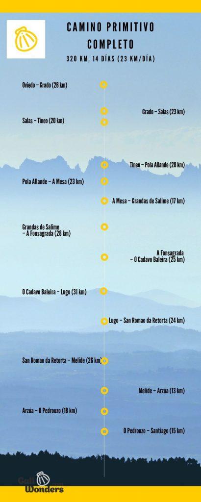 itinerario del camino primitivo desde oviedo
