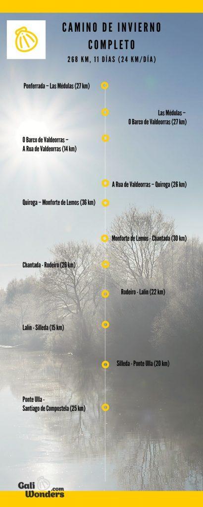 itinerario del camino de invierno completo