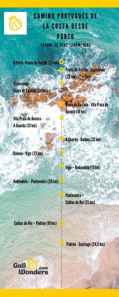 itinerario del camino portugues de la costa desde oporto