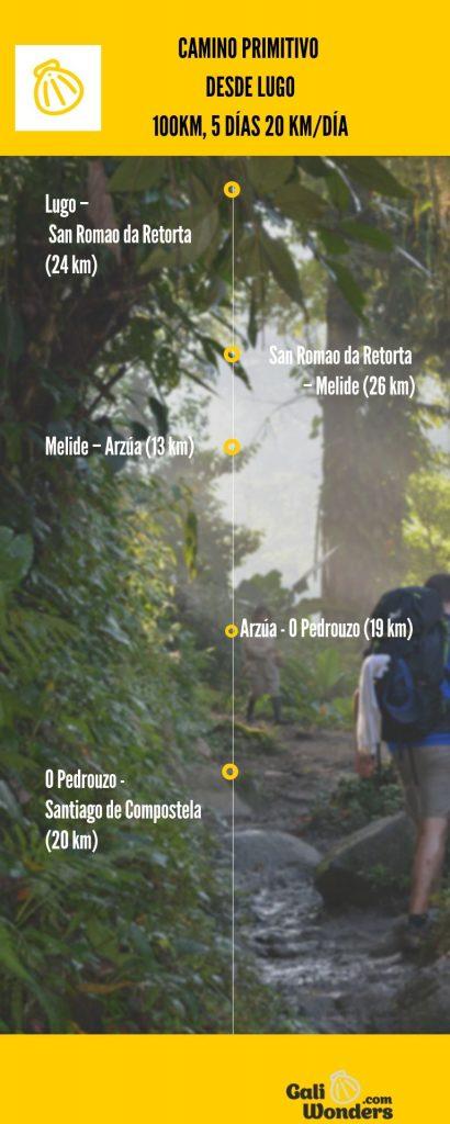 etapas del camino primitivo desde lugo hasta santiago