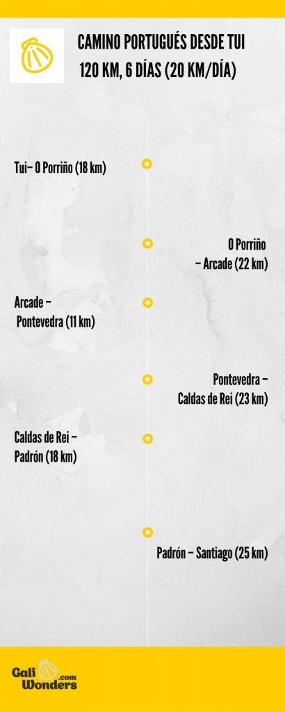 itinerario del camino portugues desde Tui