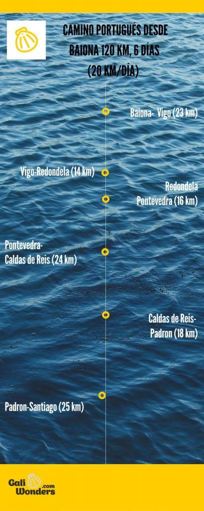 itinerario del camino portugues de la costa desde baiona
