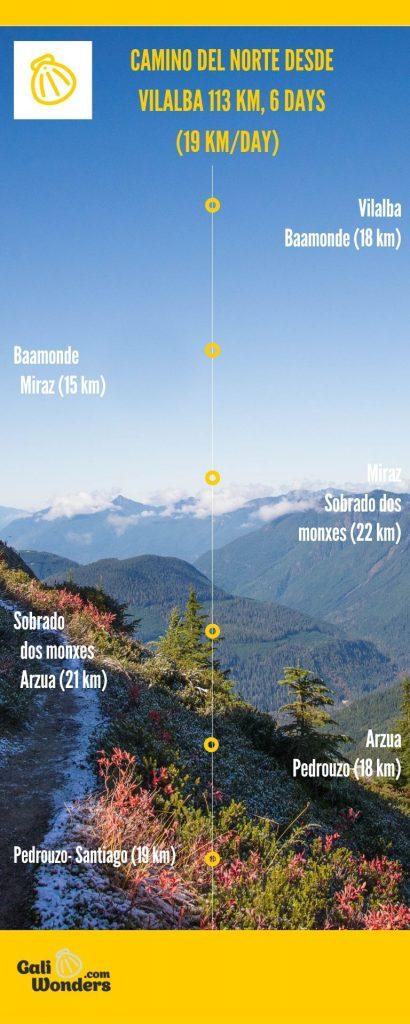 itinerario ultimos 100 km del camino de norte