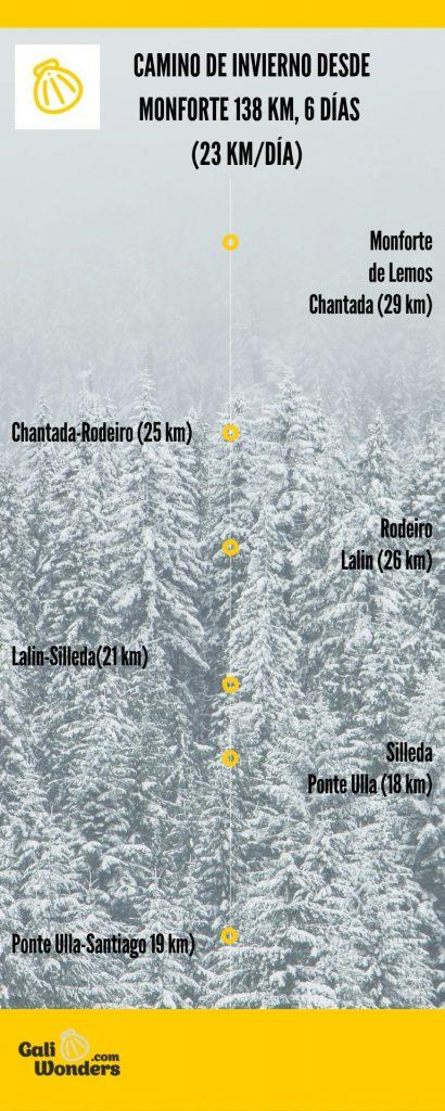 itinerario de los ultimos 100 km del camino de invierno