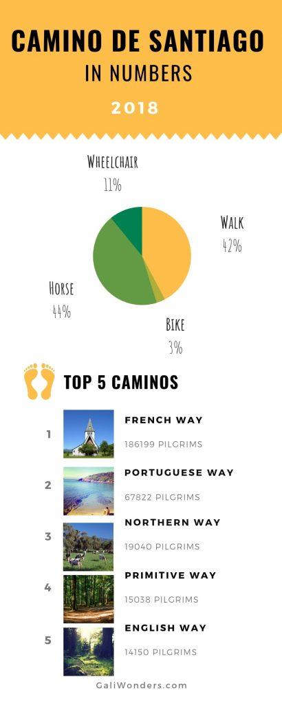 Camino de Santiago numbers 2018 galiwonders
