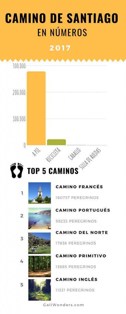 camino de santiago estadísticas