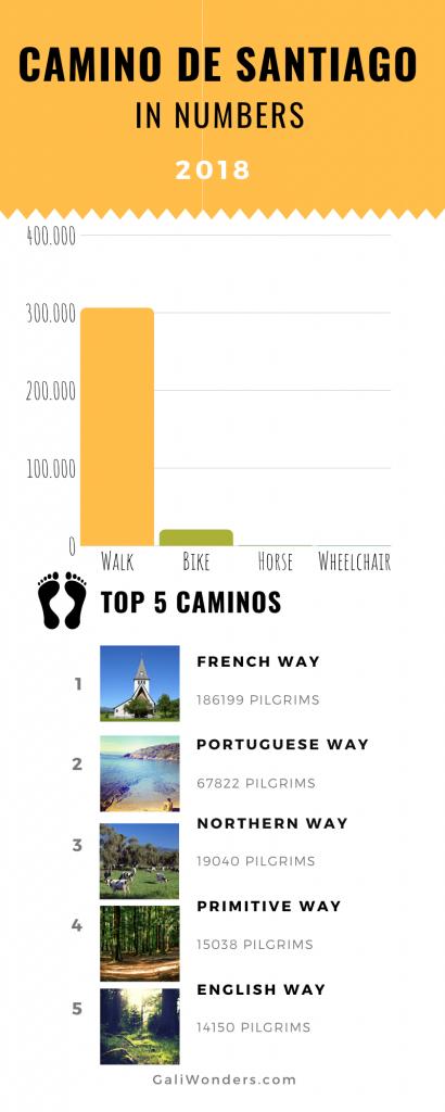 Camino de Santiago statistics
