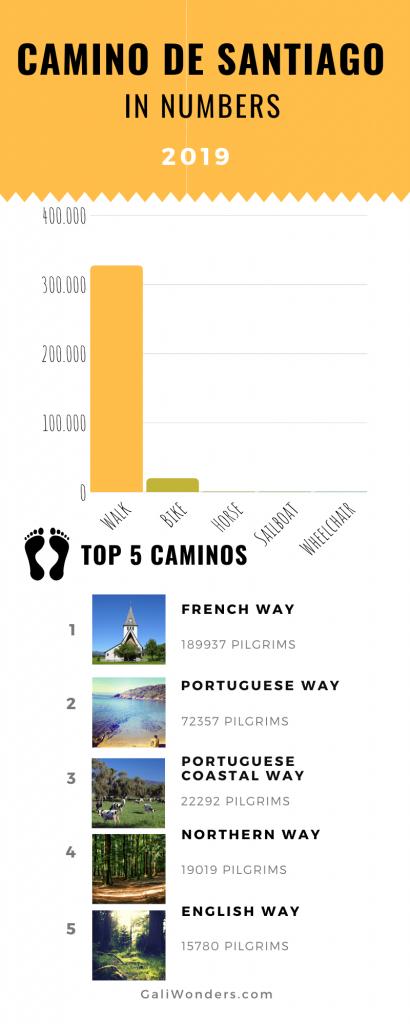 numbers camino galiwonders