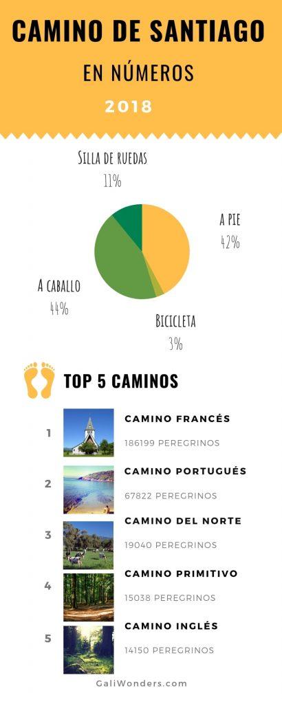camino de santiago numeros 2018 galiwonders