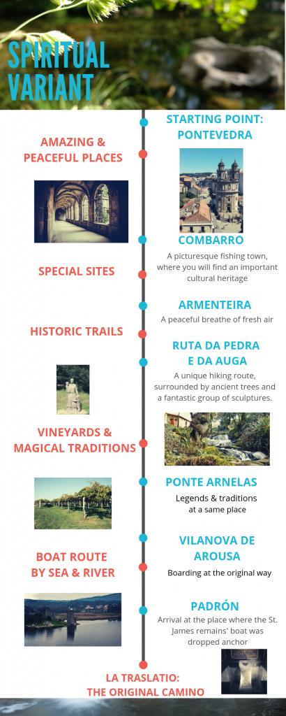 Spiritual Variant - Portuguese Way