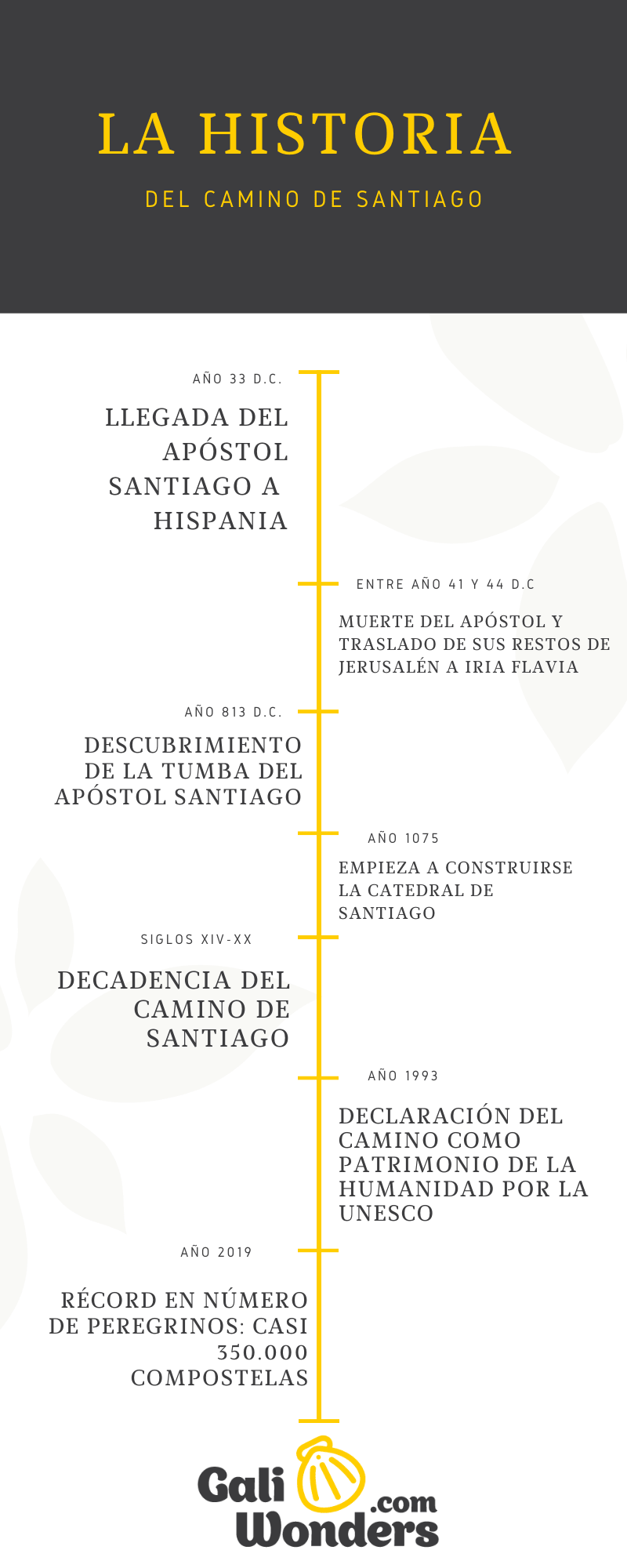 La historia del Camino de santiago infografia galiwonders
